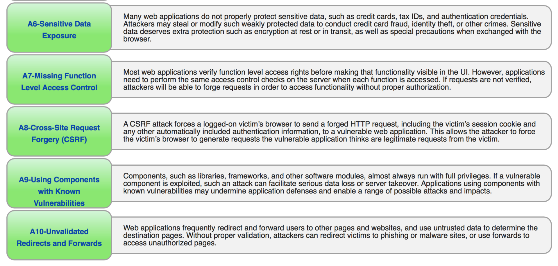 Обзор площадки для тестирования веб-уязвимостей OWASP Top-10 на примере bWAPP - 3