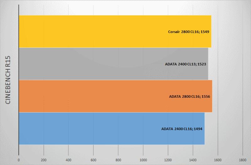 Оперативная память ADATA DDR4-2400: Есть ли жизнь в hi-end сегменте? - 7