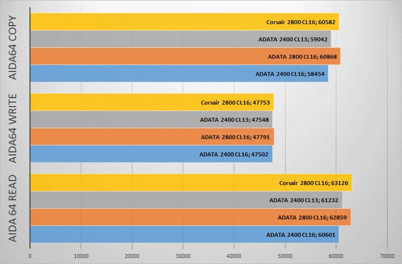 Оперативная память ADATA DDR4-2400: Есть ли жизнь в hi-end сегменте? - 8