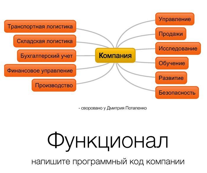 Лекции Технопарка. Программирование в управлении. История одного студента Бауманки - 1