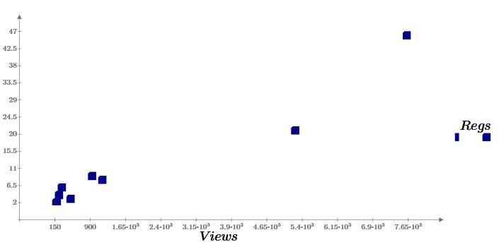 Машинное обучение — 1. Корреляция и регрессия. Пример: конверсия посетителей сайта - 4