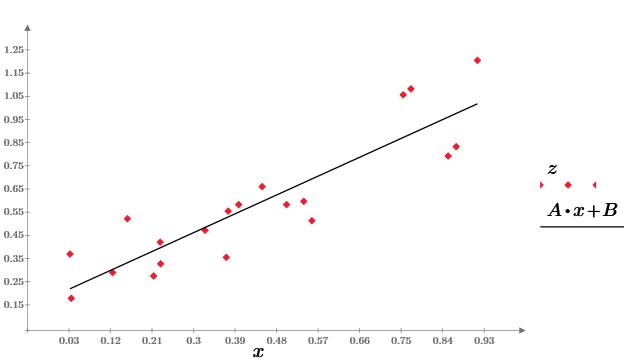 Машинное обучение — 1. Корреляция и регрессия. Пример: конверсия посетителей сайта - 9