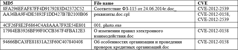 Технический отчет о деятельности преступной группы, занимающейся целевыми атаками — Anunak - 17