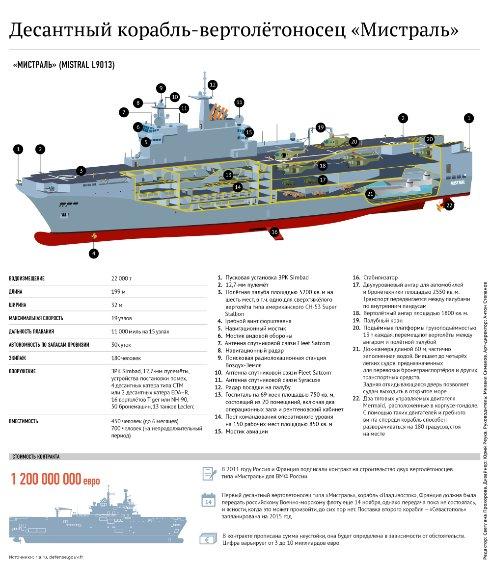 Вертолетоносец Мистраль: боевые возможности и характеристики