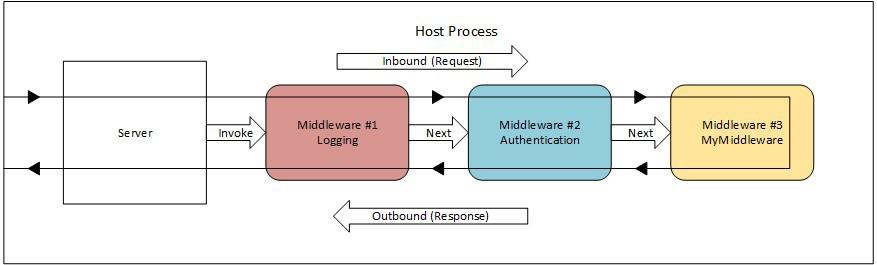 DevCon Digest #2. Погружаемся в ASP.NET - 4