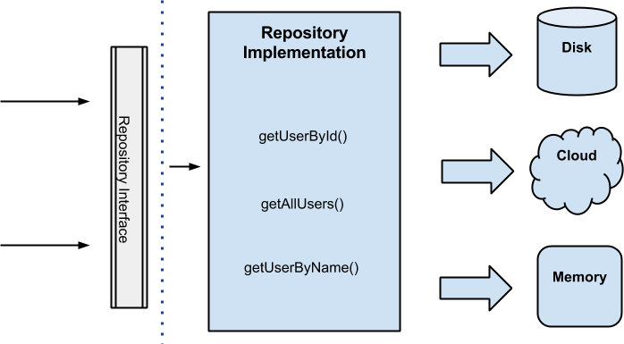 repository implementation