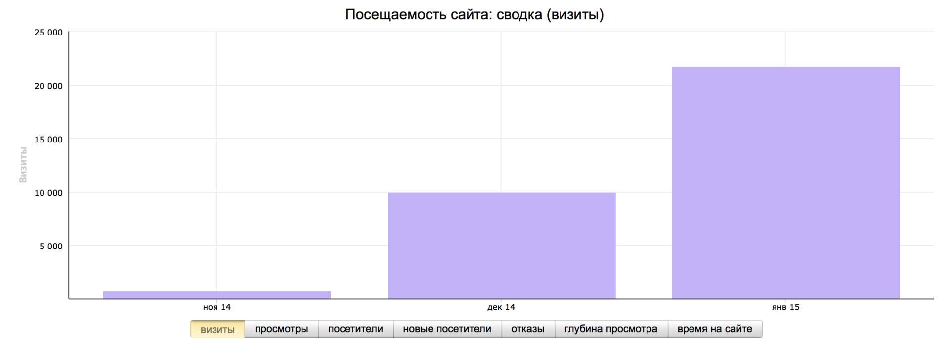 Без купюр. Второй месяц кэшбэк-сервиса CloverR в России - 2