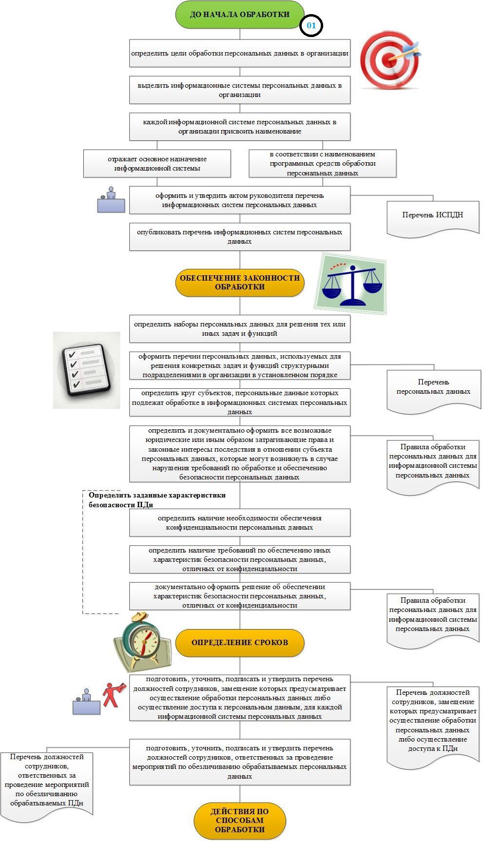 Формализованный метод разбора и анализа нормативных и методических документов, а также синтеза на их основе локальных актов - 7