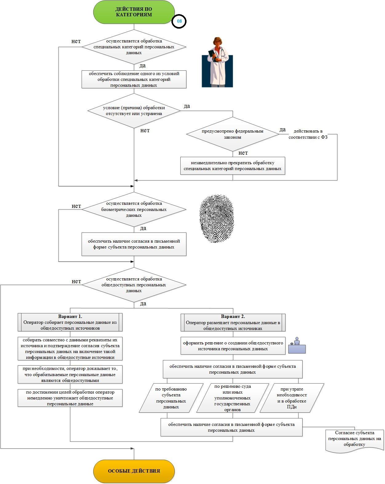 Формализованный метод разбора и анализа нормативных и методических документов, а также синтеза на их основе локальных актов - 9