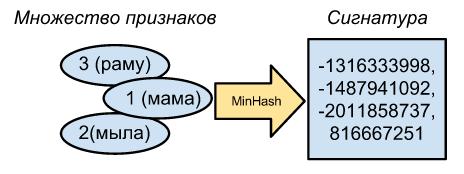 MinHash