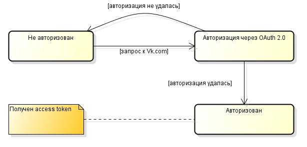 Авторизация и использование VK.com API в Xamarin.Android - 9