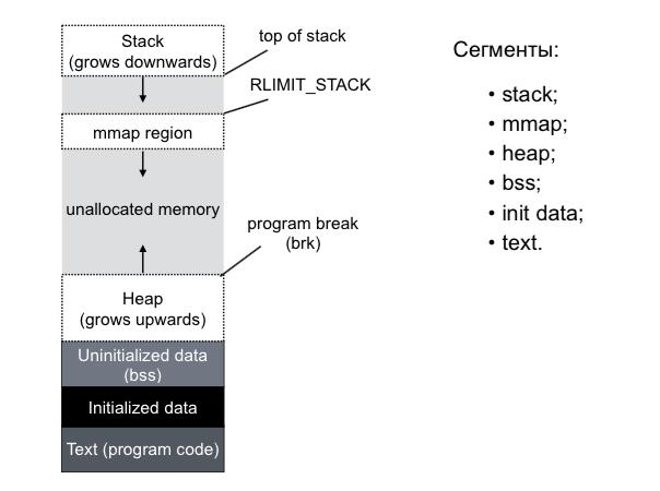 Как Linux работает с памятью. Семинар в Яндексе - 2