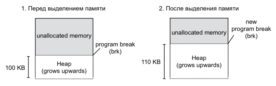 Как Linux работает с памятью. Семинар в Яндексе - 3