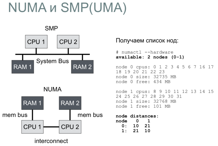Как Linux работает с памятью. Семинар в Яндексе - 1