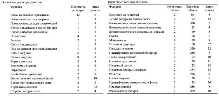 Каспаров против Deep Blue. Часть III: Междуматчье - 5