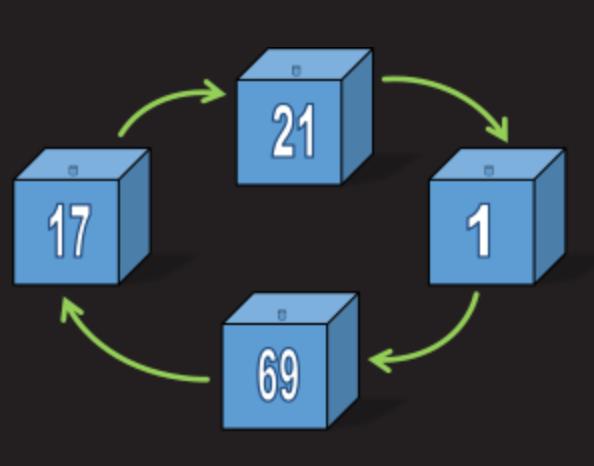 Математическая задача о 100 коробках и спасении заключенных - 10