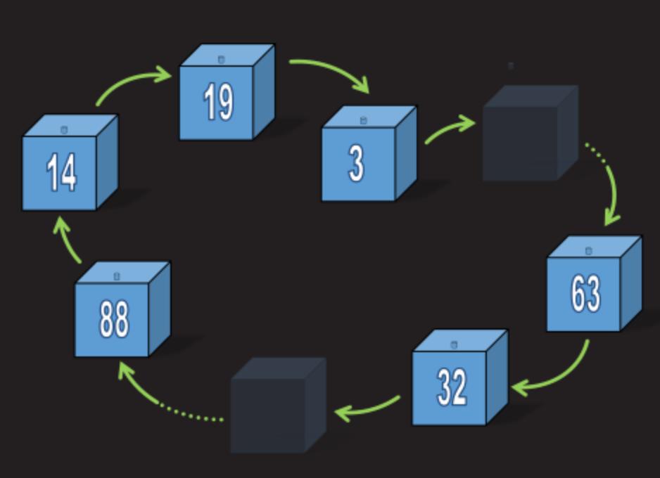 Математическая задача о 100 коробках и спасении заключенных - 11