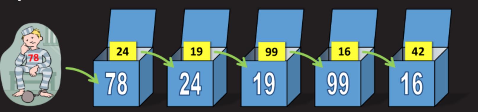 Математическая задача о 100 коробках и спасении заключенных - 8