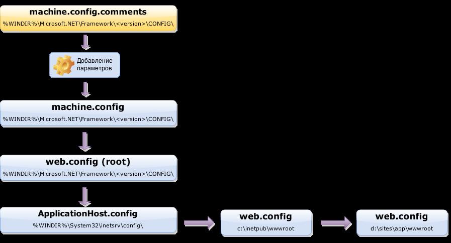 Оптимизация ASP.NET — практические советы по работе с IIS - 2