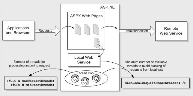 Оптимизация ASP.NET — практические советы по работе с IIS - 8