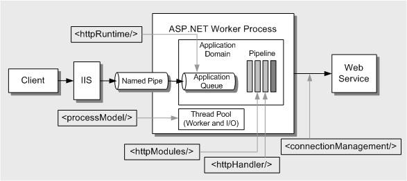 Оптимизация ASP.NET — практические советы по работе с IIS - 1