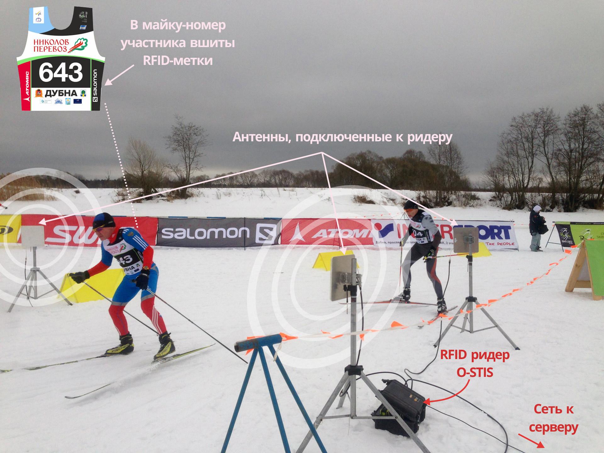 Система спортивного хронометража — взгляд изнутри - 6