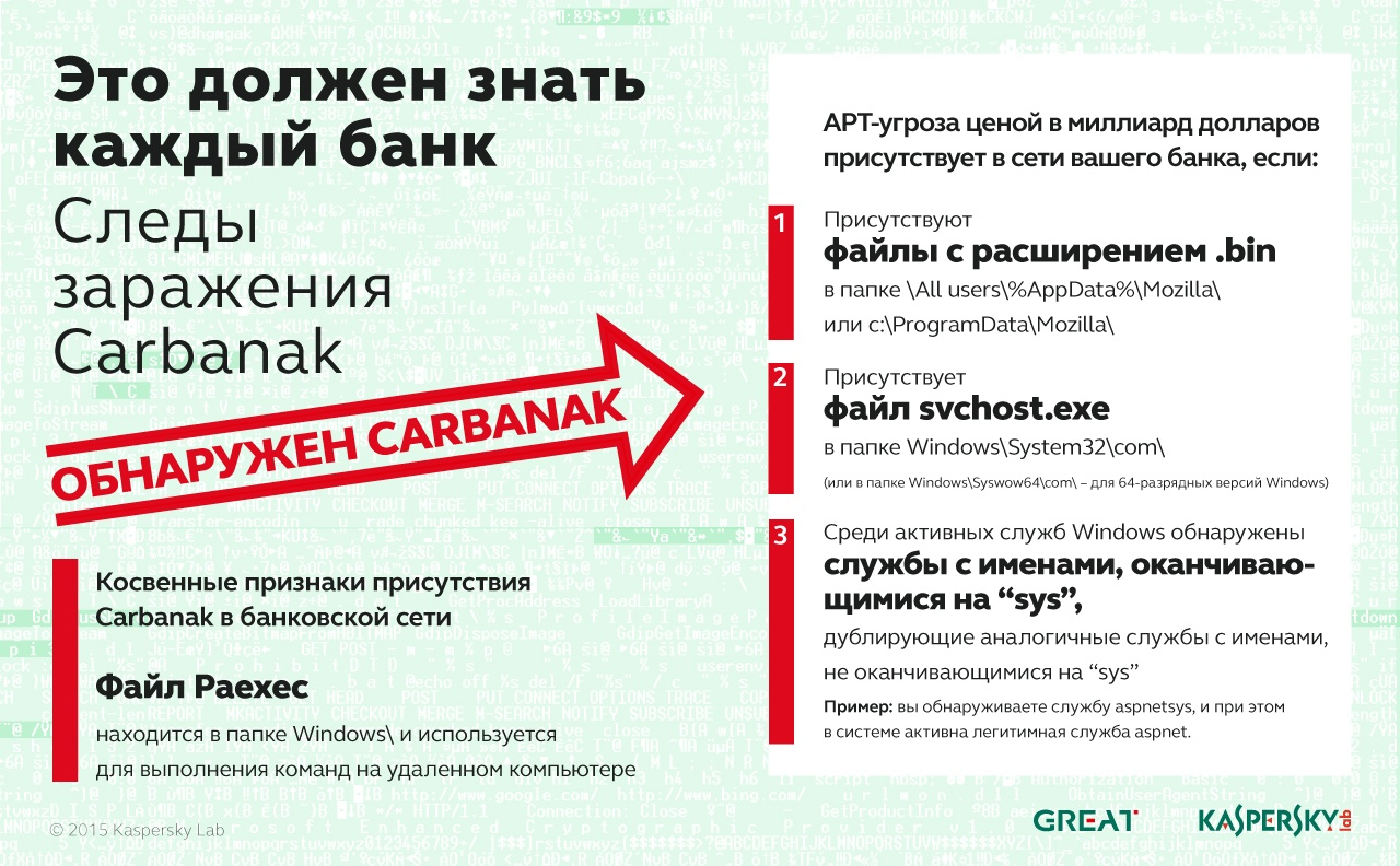 The Equation, Carbanak, Desert Falcons: отчет с Security Analyst Summit - 2
