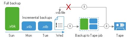 Архивирование на магнитную ленту в Veeam Backup & Replication v8: новое для хорошо знакомого старого - 8