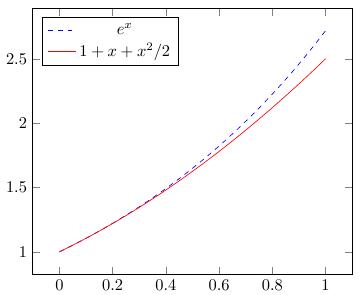 Построение графиков в LaTeX-PGFPlots - 15