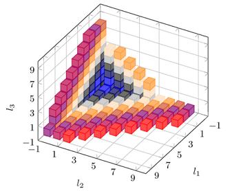Построение графиков в LaTeX-PGFPlots - 3