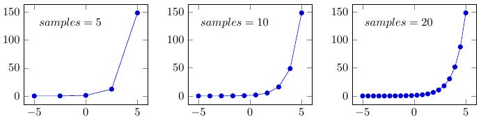 Построение графиков в LaTeX-PGFPlots - 7