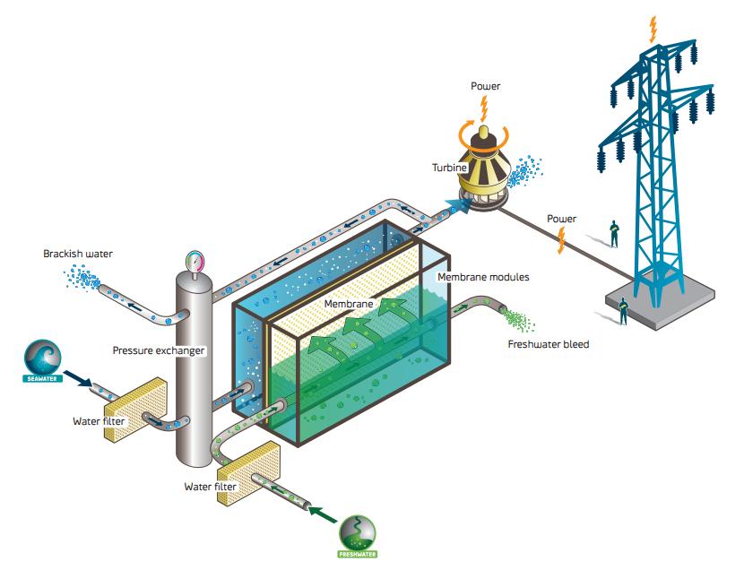 Битва Голубого топлива c Голубой энергией — миф или реальность? - 3