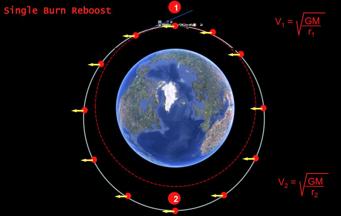 Чем вызваны высота и наклонение орбиты МКС - 3