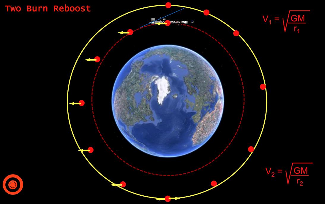 Чем вызваны высота и наклонение орбиты МКС - 4