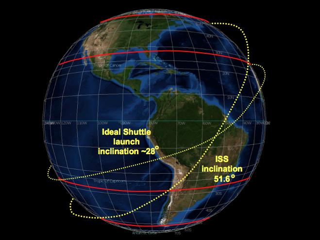 Чем вызваны высота и наклонение орбиты МКС - 5