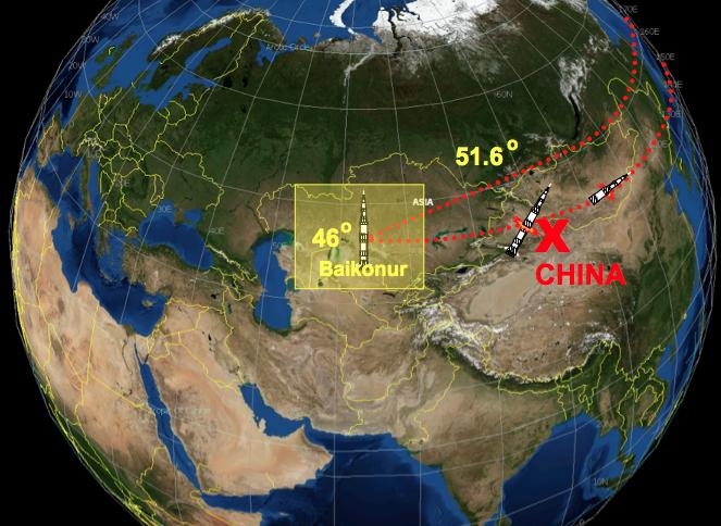 Чем вызваны высота и наклонение орбиты МКС - 6