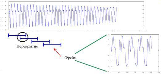 Обзор алгоритмов аудиоаналитики - 18