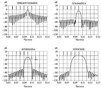 Обзор алгоритмов аудиоаналитики - 19
