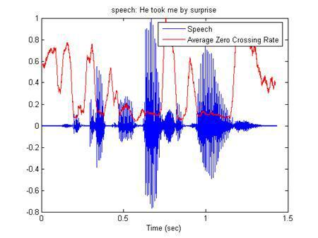 Обзор алгоритмов аудиоаналитики - 21