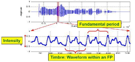 Обзор алгоритмов аудиоаналитики - 31