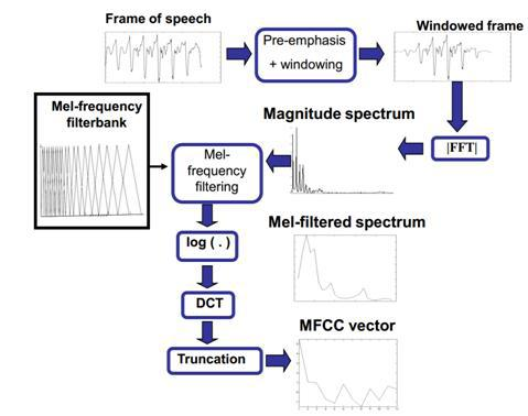 Обзор алгоритмов аудиоаналитики - 32