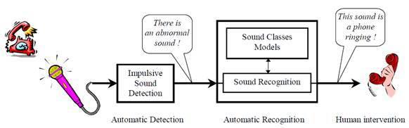 Обзор алгоритмов аудиоаналитики - 7