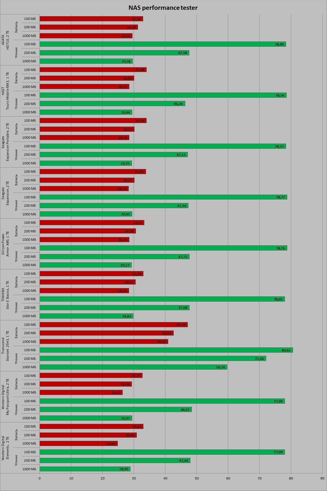 Тестирование девяти внешних жестких дисков. Выбираем лучший накопитель - 32