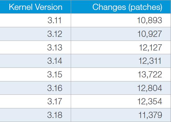 Торвальдс: у разработчиков ядра Linux нет проблем с трудоустройством - 2