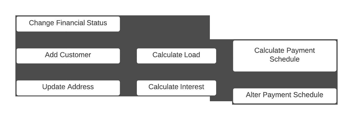 Антипаттерны проектирования: Functional Decomposition - 1