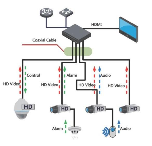 Системы аналогового видеонаблюдения высокой четкости: HDCVI, HDTVI и AHD - 3