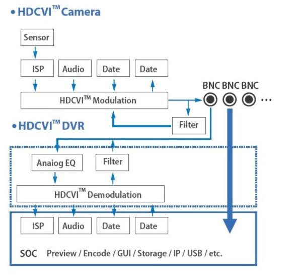 Системы аналогового видеонаблюдения высокой четкости: HDCVI, HDTVI и AHD - 4
