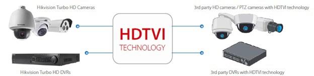 Системы аналогового видеонаблюдения высокой четкости: HDCVI, HDTVI и AHD - 5