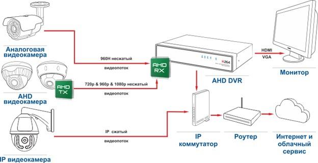 Системы аналогового видеонаблюдения высокой четкости: HDCVI, HDTVI и AHD - 6
