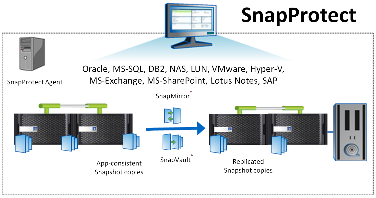 SnapProtect 10 новые возможности - 1